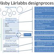 Designprocess1_beta