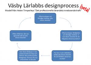 Designprocess2_beta
